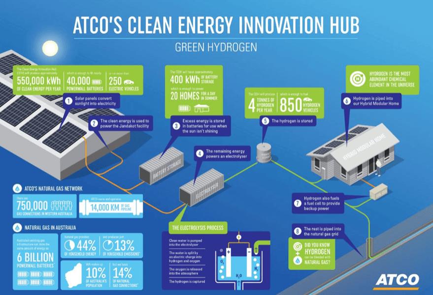 ATCOs clean energy innovation hub